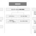 北洲_リスティング運用の図