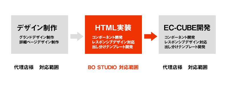 ec cube実装を前提にhtmlテンプレートを制作 テーマ別事例 bo studio